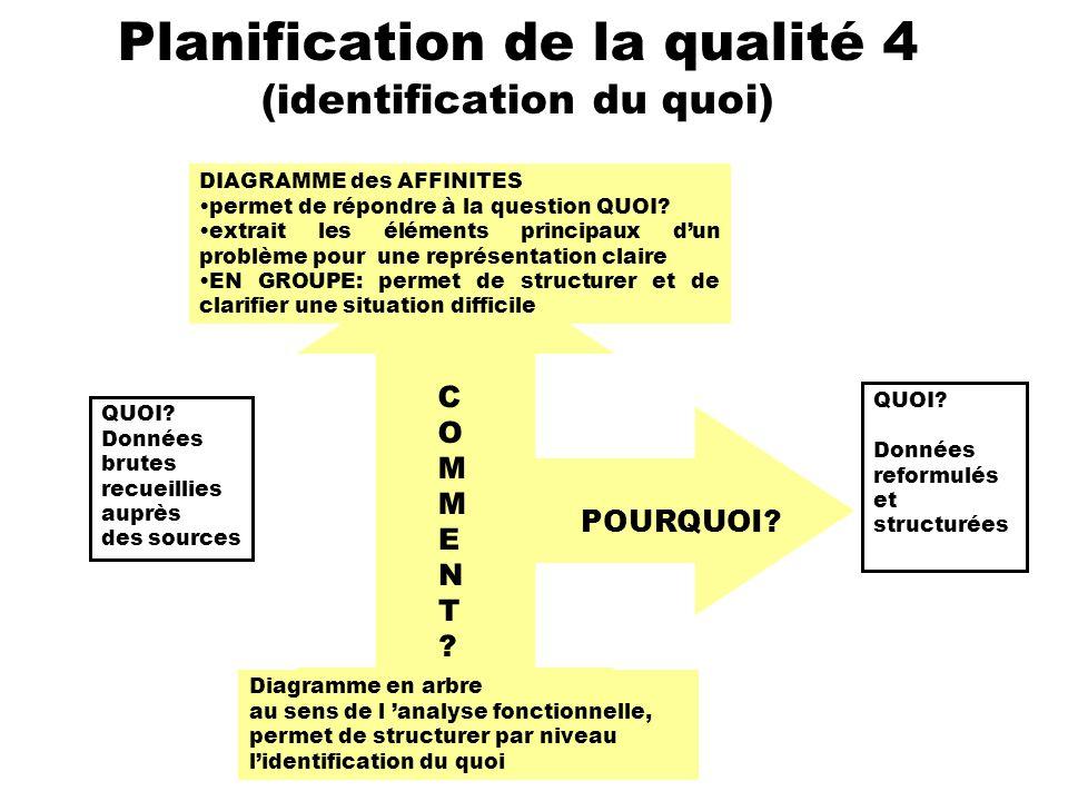Planification de la qualité 4 (identification du quoi) QUOI? Données brutes recueillies auprès des sources QUOI? Données reformulés et structurées DIA