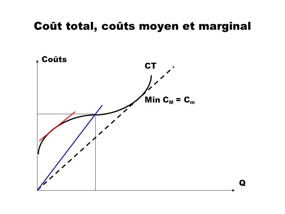 Coût total, coûts moyen et marginal CT Q Coûts Min C M = C m