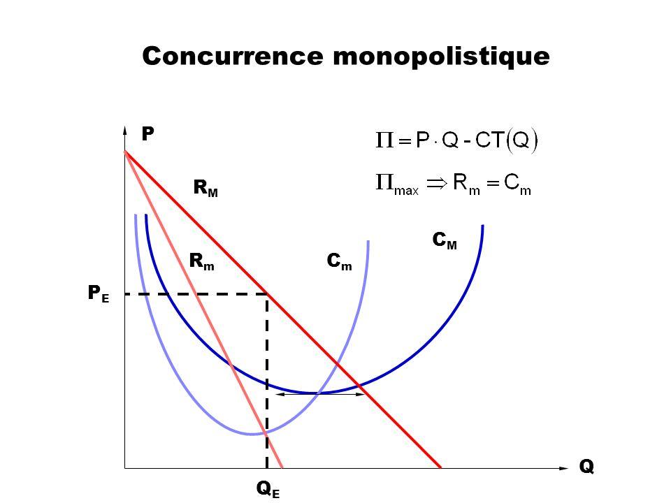 Concurrence monopolistique Q P RMRM RmRm CMCM CmCm PEPE QEQE
