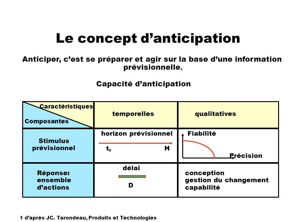 Le concept danticipation Anticiper, cest se préparer et agir sur la base dune information prévisionnelle 1 1 daprès JC. Tarondeau, Produits et Technol