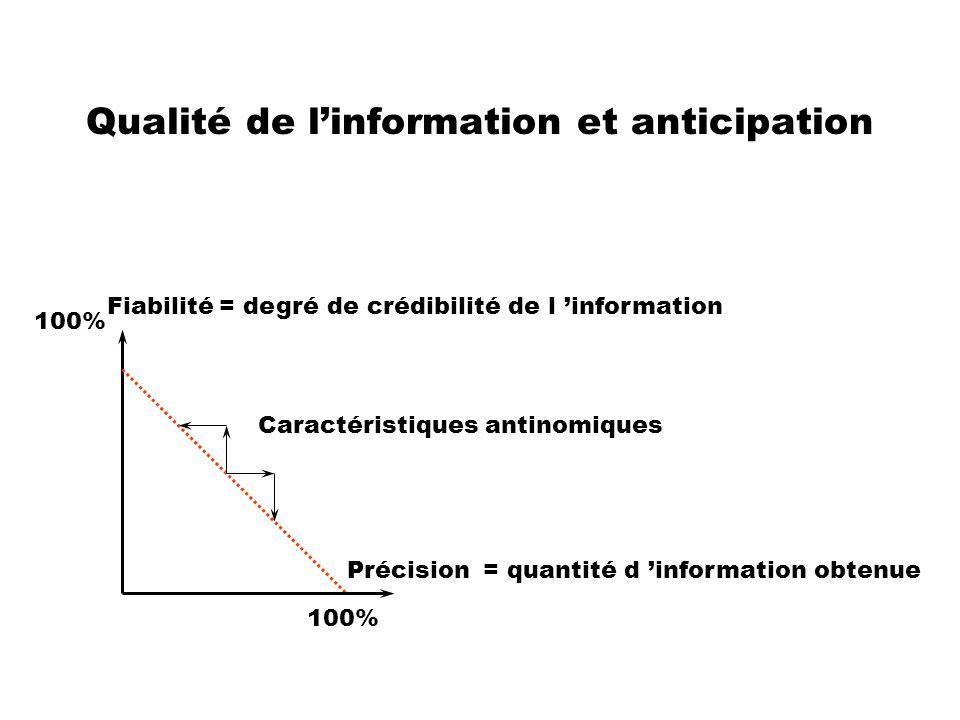 Fiabilité= degré de crédibilité de l information Précision= quantité d information obtenue 100% Caractéristiques antinomiques Qualité de linformation