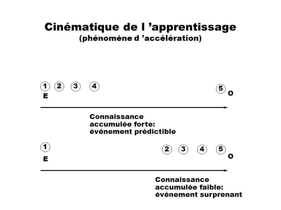 Cinématique de l apprentissage (phénomène d accélération) E O E O 1 5 2 1 5234 34 Connaissance accumulée forte: événement prédictible Connaissance acc