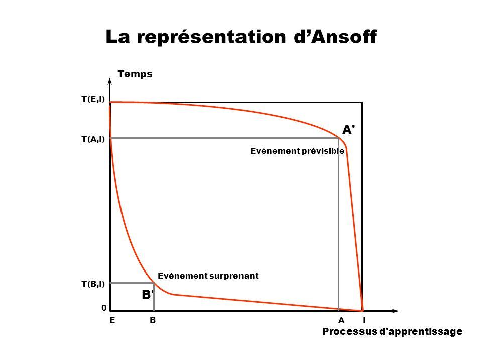 La représentation dAnsoff T(E,I) A' B' Processus d'apprentissage Temps Evénement prévisible Evénement surprenant EI 0 T(A,I) T(B,I) BA