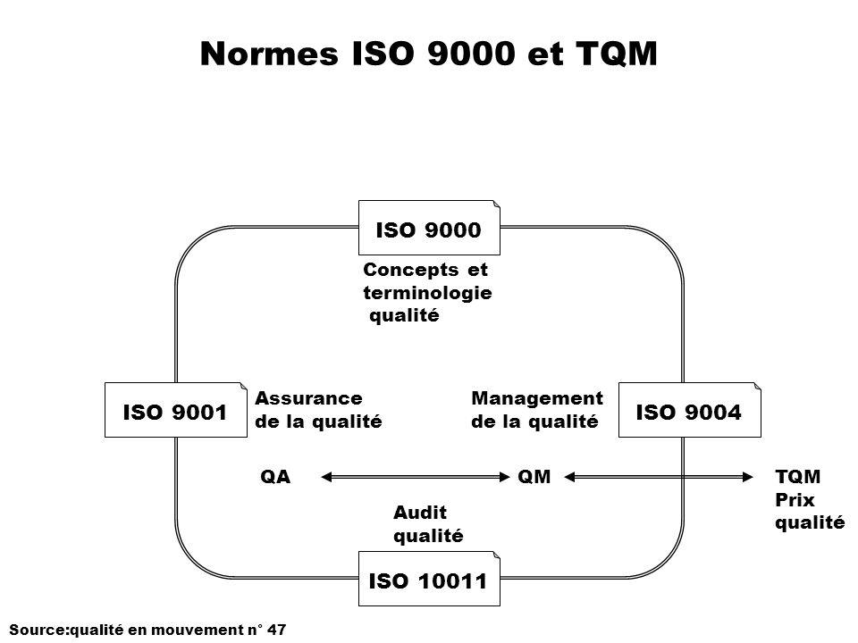Normes ISO 9000 et TQM ISO 9000 ISO 9001ISO 9004 ISO 10011 Concepts et terminologie qualité Audit qualité Assurance de la qualité Management de la qua