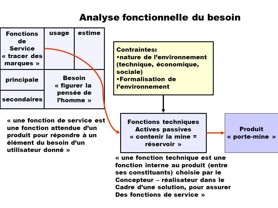 Analyse fonctionnelle du besoin Besoin « figurer la pensée de lhomme » Contraintes: nature de lenvironnement (technique, économique, sociale) Formalis