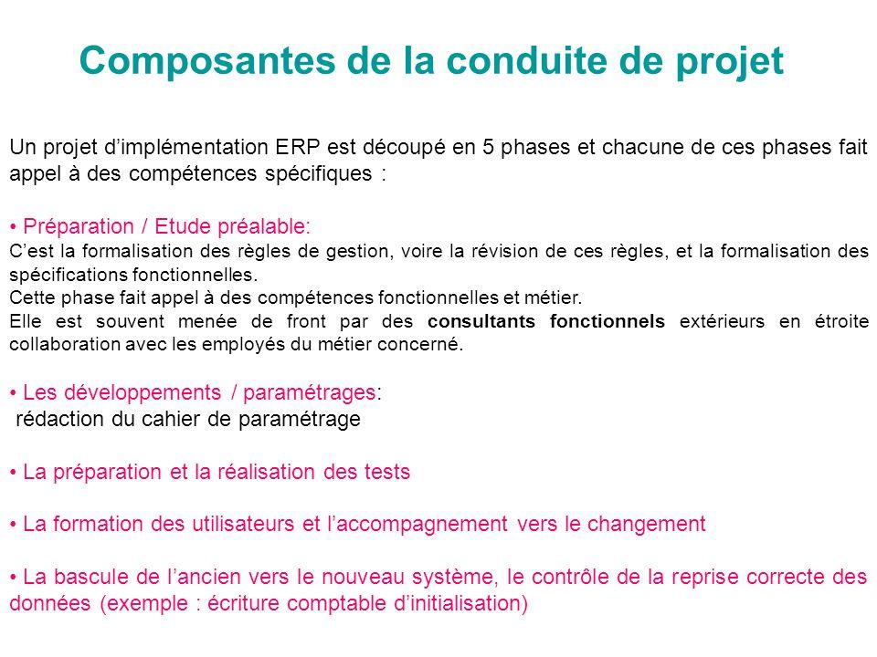 Composantes de la conduite de projet Un projet dimplémentation ERP est découpé en 5 phases et chacune de ces phases fait appel à des compétences spéci