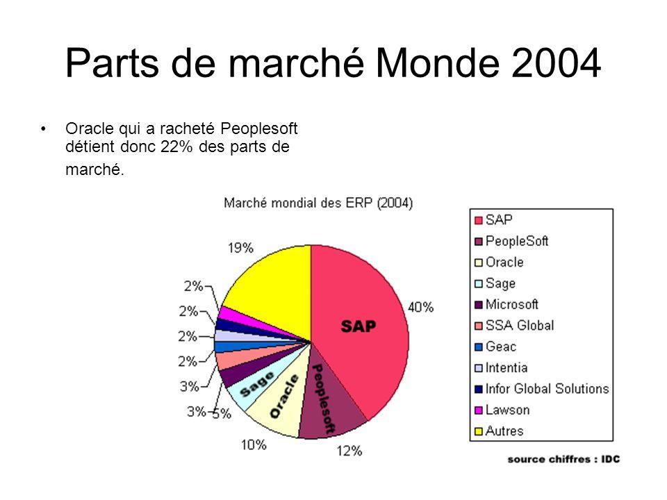 Parts de marchés Monde 2005-2006