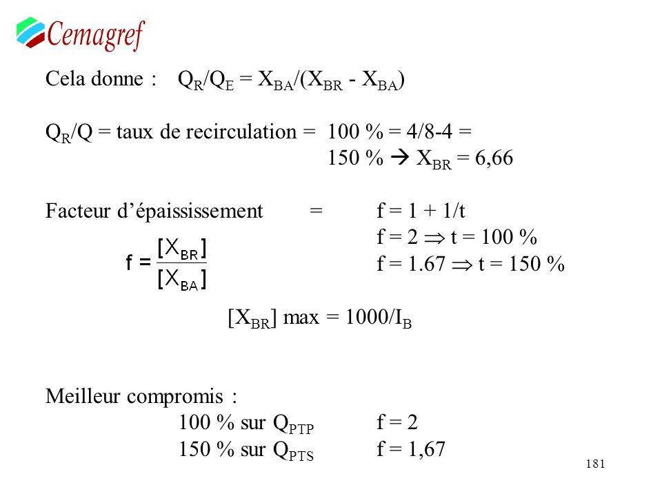 181 Cela donne :Q R /Q E = X BA /(X BR - X BA ) Q R /Q = taux de recirculation = 100 % = 4/8-4 = 150 % X BR = 6,66 Facteur dépaississement = f = 1 + 1