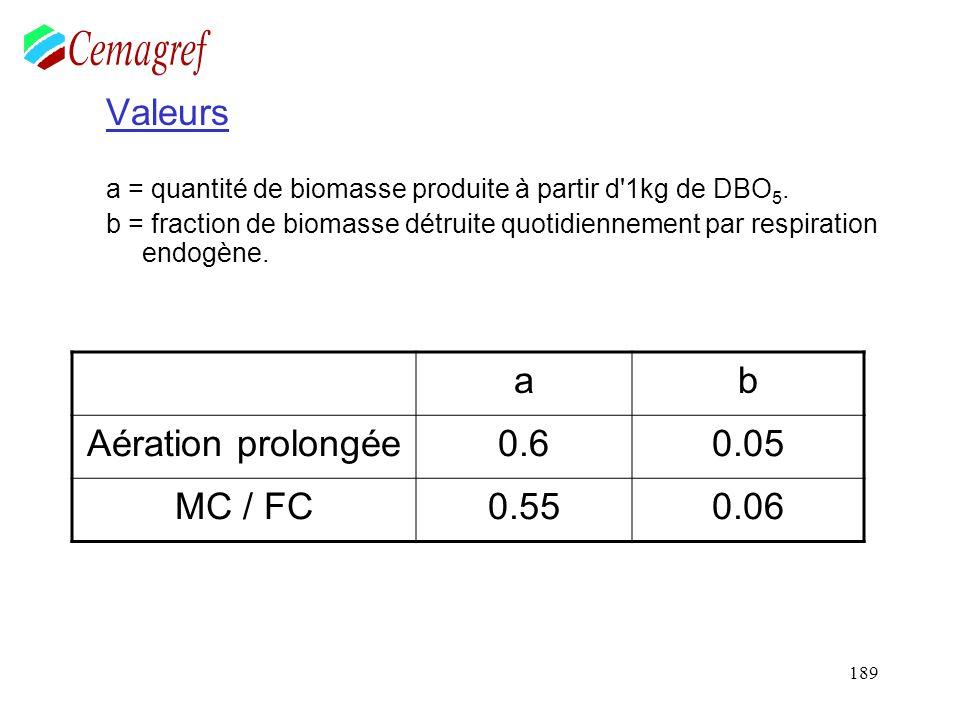 189 Valeurs a = quantité de biomasse produite à partir d'1kg de DBO 5. b = fraction de biomasse détruite quotidiennement par respiration endogène. ab