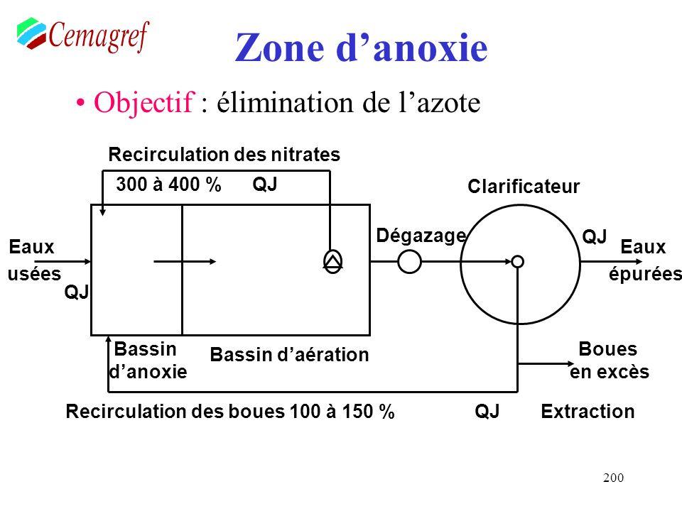200 Zone danoxie Objectif : élimination de lazote Eaux usées Eaux épurées Recirculation des nitrates Recirculation des boues 100 à 150 %QJExtraction Q