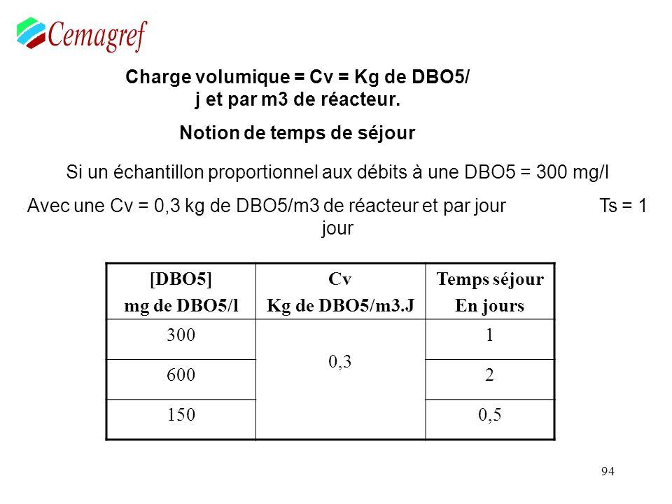 94 Charge volumique = Cv = Kg de DBO5/ j et par m3 de réacteur. Notion de temps de séjour Si un échantillon proportionnel aux débits à une DBO5 = 300