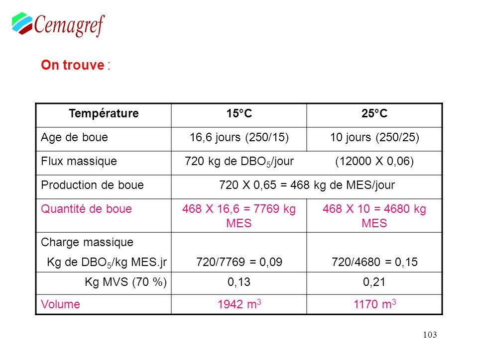 103 On trouve : Température15°C25°C Age de boue16,6 jours (250/15)10 jours (250/25) Flux massique720 kg de DBO 5 /jour(12000 X 0,06) Production de bou