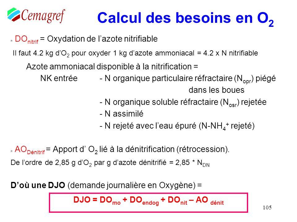 105 Calcul des besoins en O 2 * DO nitrif = Oxydation de lazote nitrifiable Il faut 4.2 kg dO 2 pour oxyder 1 kg dazote ammoniacal = 4.2 x N nitrifiab