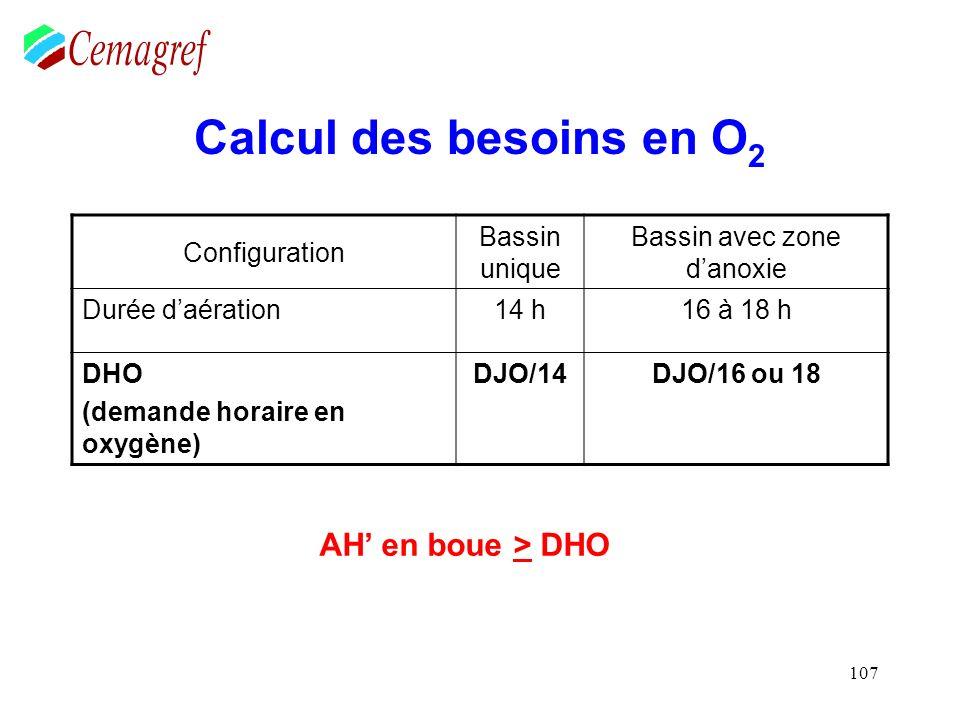 107 Calcul des besoins en O 2 Configuration Bassin unique Bassin avec zone danoxie Durée daération14 h16 à 18 h DHO (demande horaire en oxygène) DJO/1