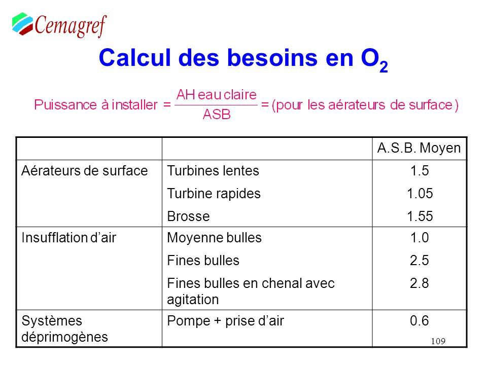 109 Calcul des besoins en O 2 A.S.B. Moyen Aérateurs de surfaceTurbines lentes1.5 Turbine rapides1.05 Brosse1.55 Insufflation dairMoyenne bulles1.0 Fi
