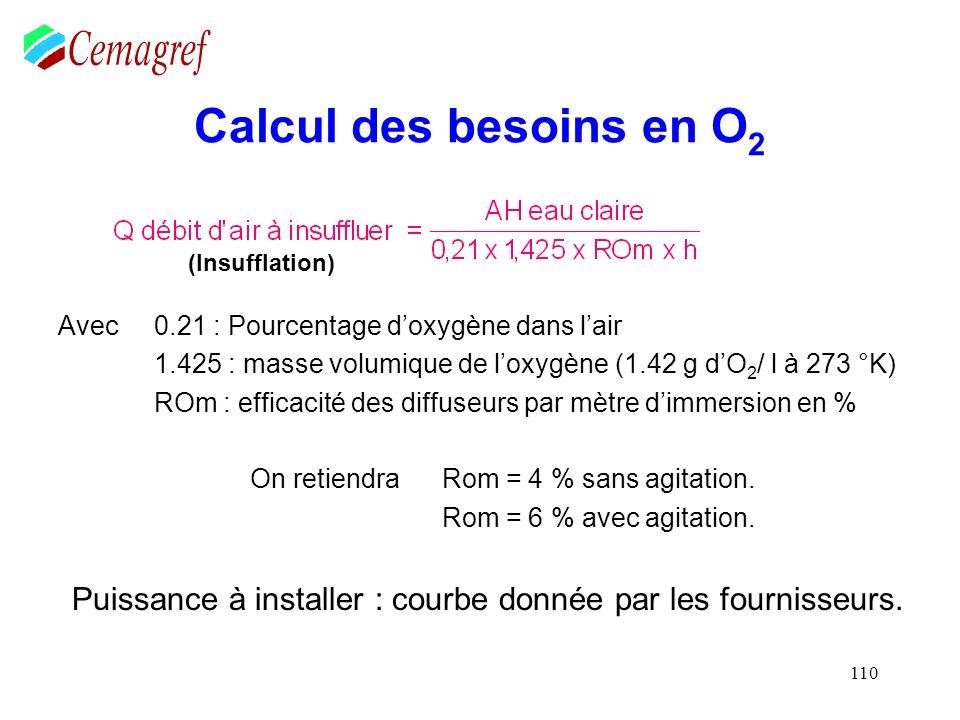 110 Calcul des besoins en O 2 Avec 0.21 : Pourcentage doxygène dans lair 1.425 : masse volumique de loxygène (1.42 g dO 2 / l à 273 °K) ROm : efficaci
