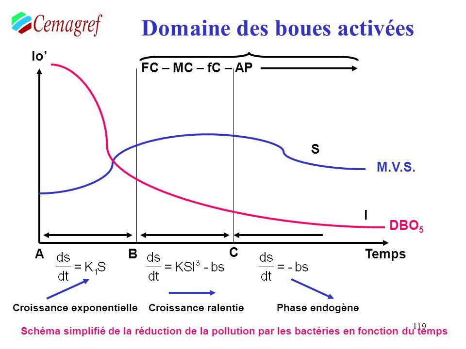 119 Domaine des boues activées FC – MC – fC – AP S M.V.S. AB C Temps lo l DBO 5 Croissance exponentielleCroissance ralentiePhase endogène Schéma simpl
