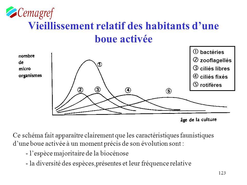 123 Vieillissement relatif des habitants dune boue activée Ce schéma fait apparaître clairement que les caractéristiques faunistiques dune boue activé