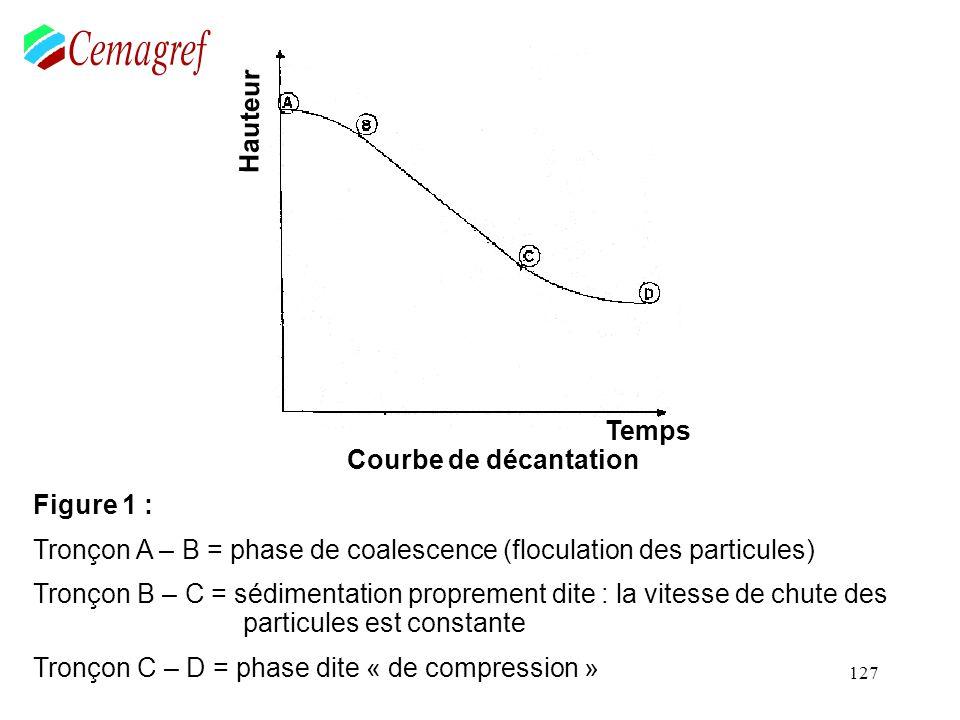 127 Figure 1 : Tronçon A – B = phase de coalescence (floculation des particules) Tronçon B – C = sédimentation proprement dite : la vitesse de chute d