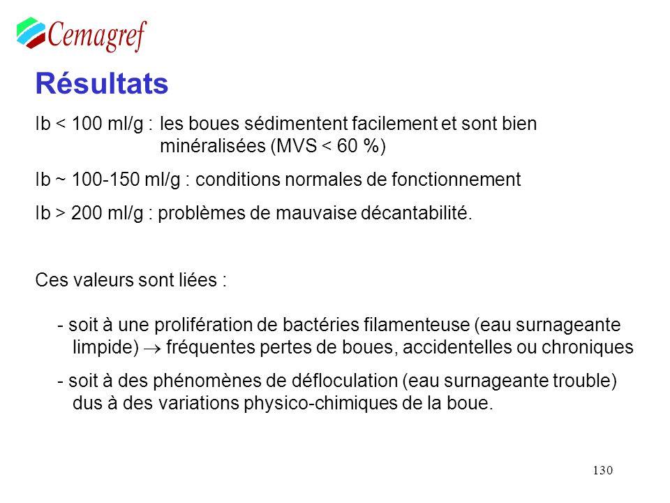 130 Résultats Ib < 100 ml/g : les boues sédimentent facilement et sont bien minéralisées (MVS < 60 %) Ib ~ 100-150 ml/g : conditions normales de fonct