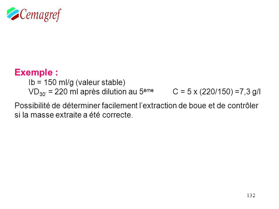 132 Exemple : Ib = 150 ml/g (valeur stable) VD 30 = 220 ml après dilution au 5 ème C = 5 x (220/150) =7,3 g/l Possibilité de déterminer facilement lex