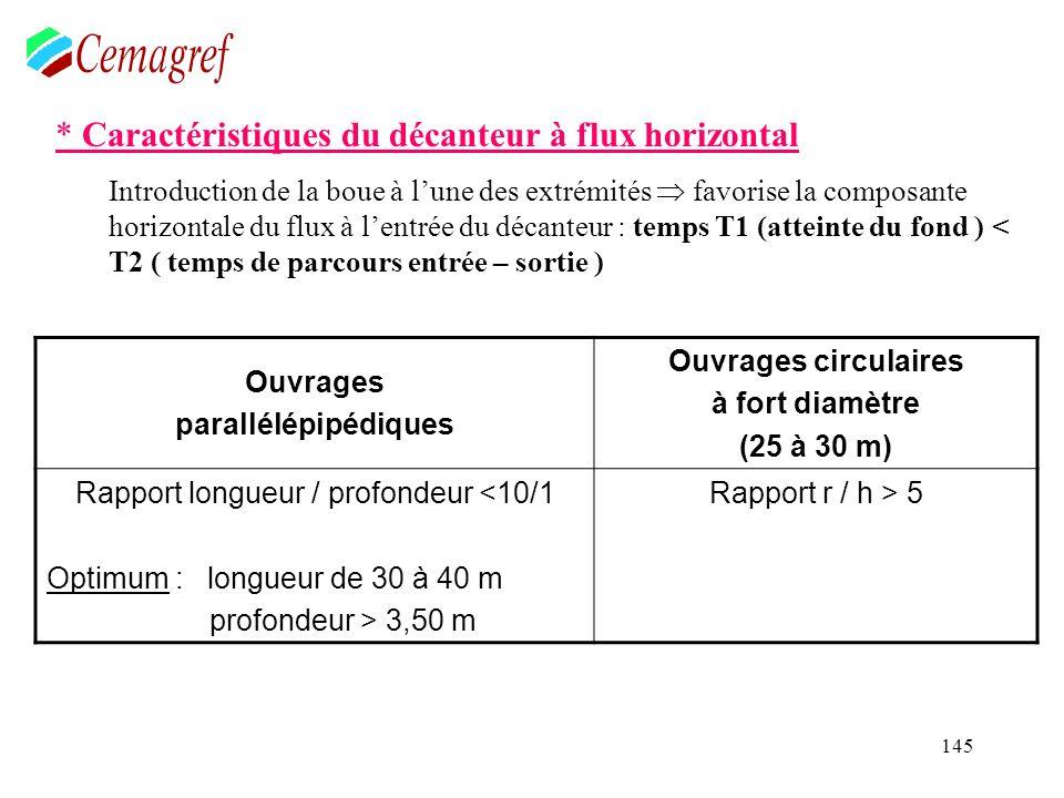 145 * Caractéristiques du décanteur à flux horizontal Introduction de la boue à lune des extrémités favorise la composante horizontale du flux à lentr