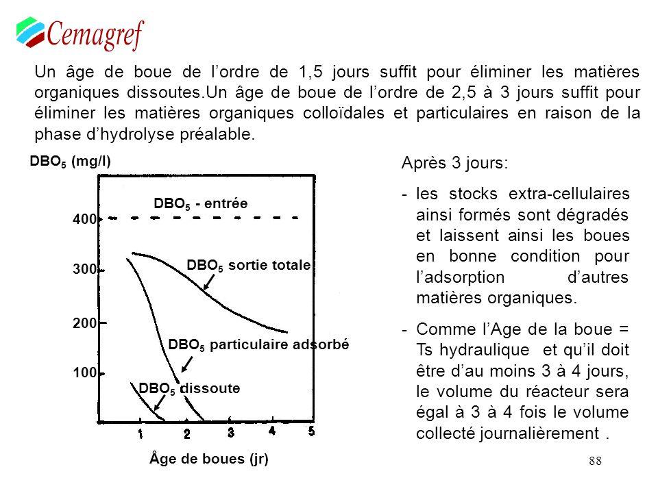 99 Méthodes des charges massiques * on retient une charge massique (AP car P SB faible, stabilisation des boues, traitement de lazote, qualité de leau élevée) = 0,1 kg de DBO 5 /kg de MVS.jour * une charge de référence de X kg de DBO 5 à traiter * doù charge réf / Cm donne kg de boues