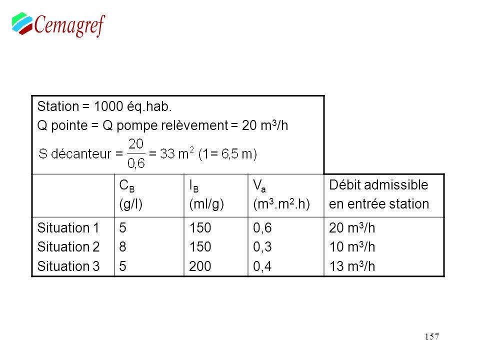 157 Station = 1000 éq.hab. Q pointe = Q pompe relèvement = 20 m 3 /h C B (g/l) I B (ml/g) V a (m 3.m 2.h) Débit admissible en entrée station Situation