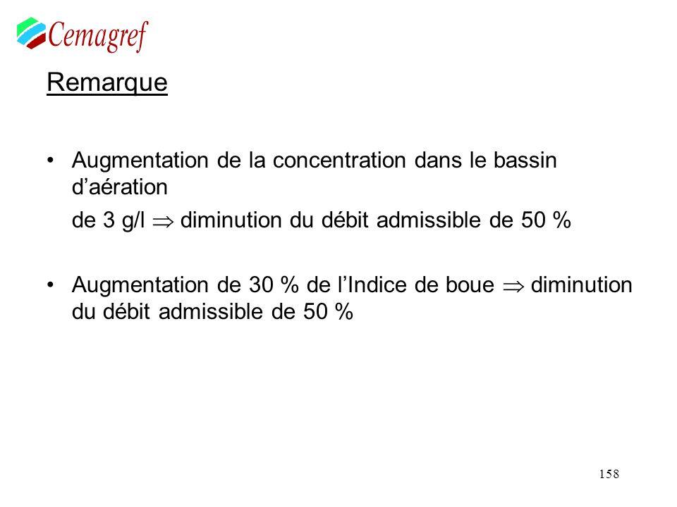 158 Remarque Augmentation de la concentration dans le bassin daération de 3 g/l diminution du débit admissible de 50 % Augmentation de 30 % de lIndice