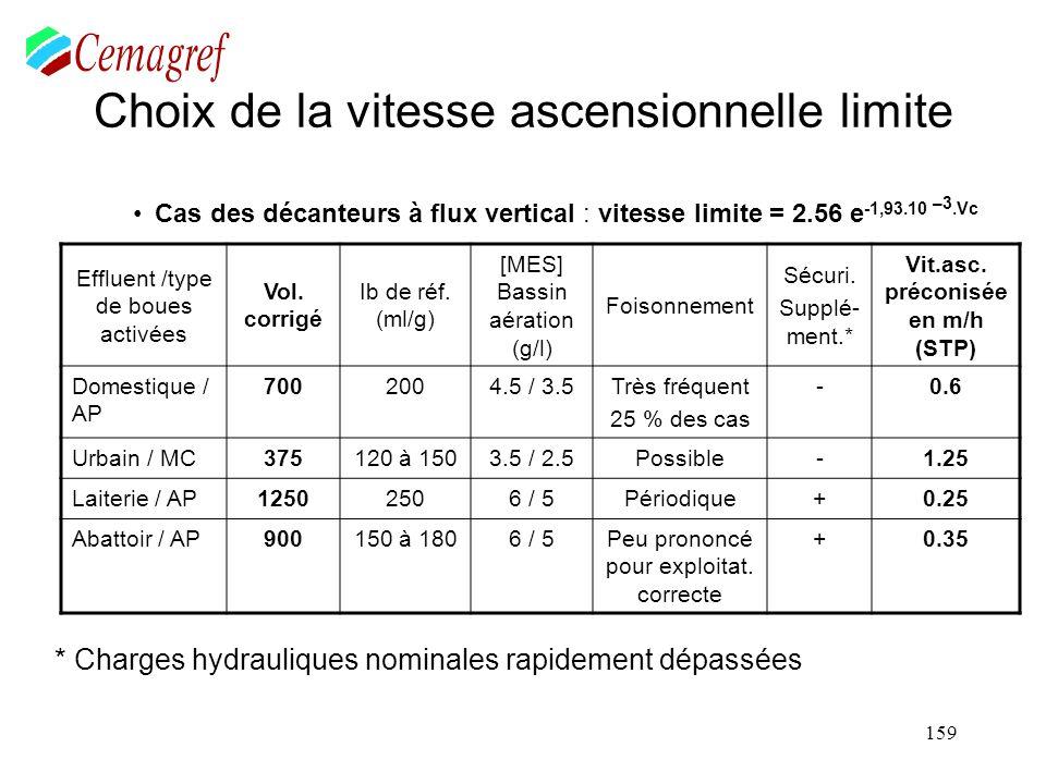 159 Choix de la vitesse ascensionnelle limite Cas des décanteurs à flux vertical : vitesse limite = 2.56 e -1,93.10 –3.Vc Effluent /type de boues acti