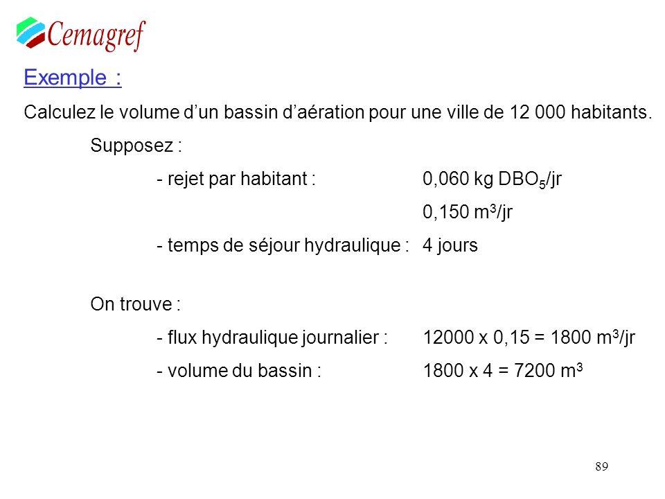 100 Exemple : Calculez la quantité de boue puis le volume du bassin du bassin daération dune station dépuration type « aération prolongée » pour une ville de 12000 hab.