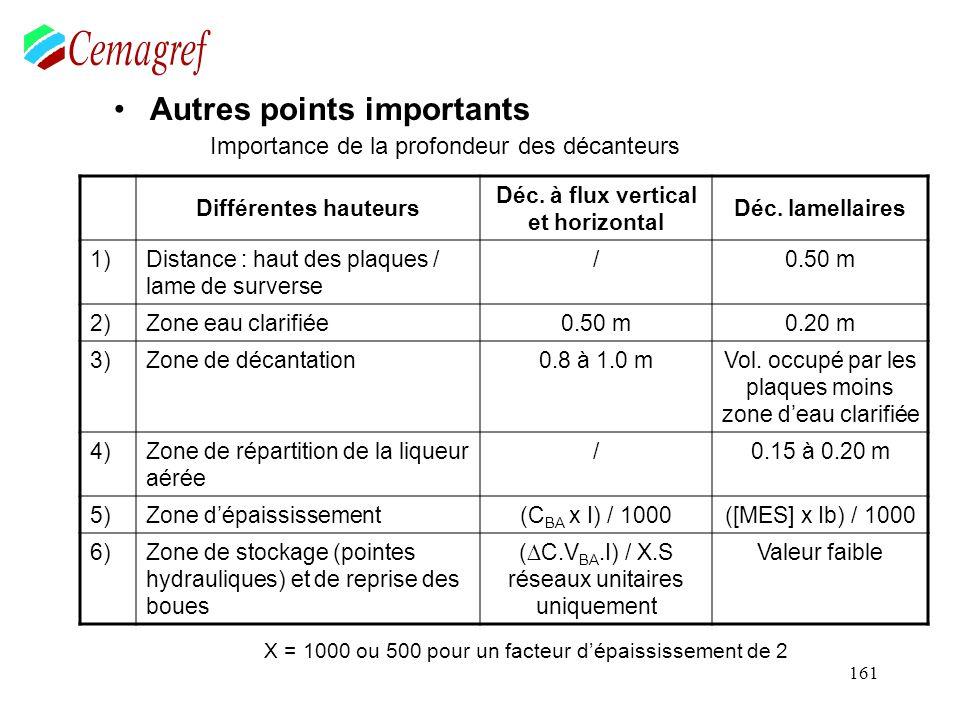 161 Autres points importants Importance de la profondeur des décanteurs Différentes hauteurs Déc. à flux vertical et horizontal Déc. lamellaires 1)Dis