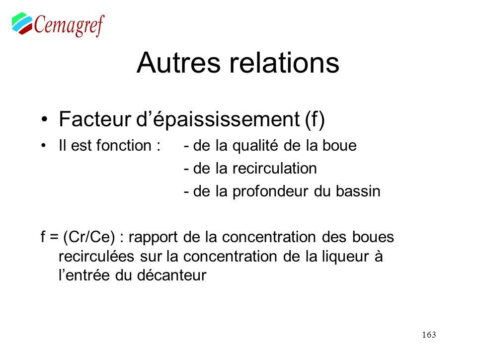 163 Autres relations Facteur dépaississement (f) Il est fonction : - de la qualité de la boue - de la recirculation - de la profondeur du bassin f = (