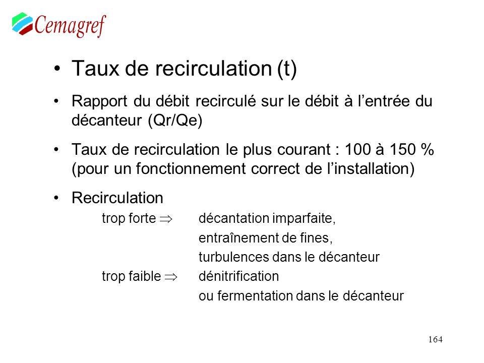 164 Taux de recirculation (t) Rapport du débit recirculé sur le débit à lentrée du décanteur (Qr/Qe) Taux de recirculation le plus courant : 100 à 150