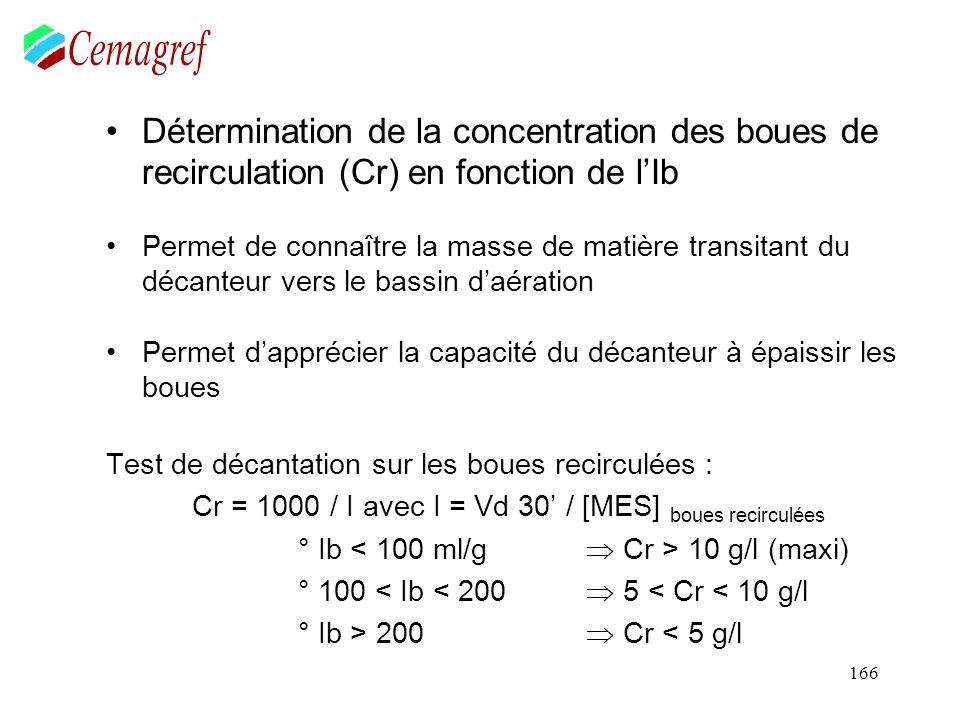 166 Détermination de la concentration des boues de recirculation (Cr) en fonction de lIb Permet de connaître la masse de matière transitant du décante