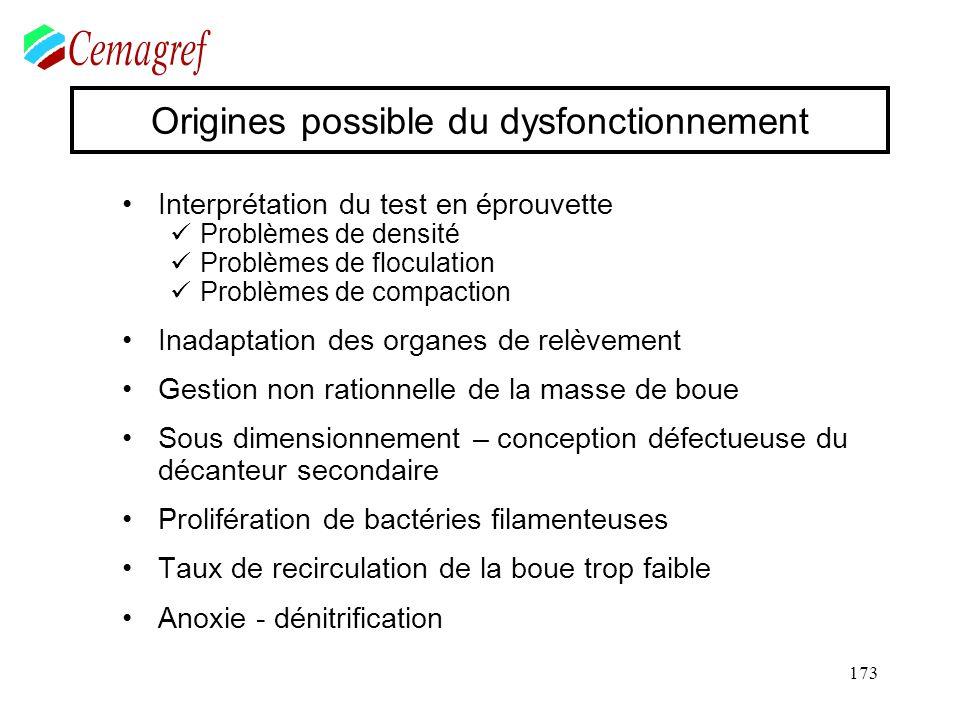 173 Origines possible du dysfonctionnement Interprétation du test en éprouvette Problèmes de densité Problèmes de floculation Problèmes de compaction