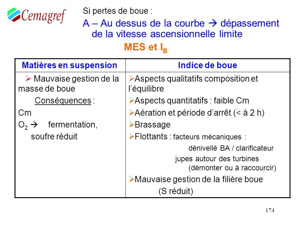 174 Si pertes de boue : A – Au dessus de la courbe dépassement de la vitesse ascensionnelle limite MES et I B Matières en suspension Indice de boue Ma