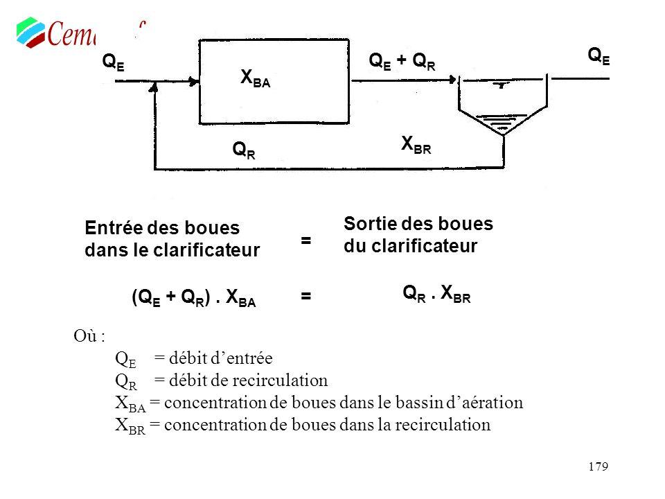 179 Où : Q E = débit dentrée Q R = débit de recirculation X BA = concentration de boues dans le bassin daération X BR = concentration de boues dans la