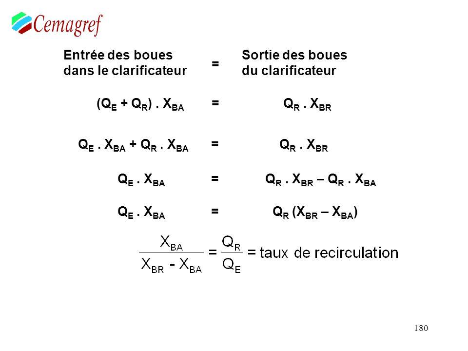 180 Entrée des boues dans le clarificateur (Q E + Q R ). X BA ==== Sortie des boues du clarificateur Q R. X BR Q E. X BA + Q R. X BA = Q R. X BR Q E.