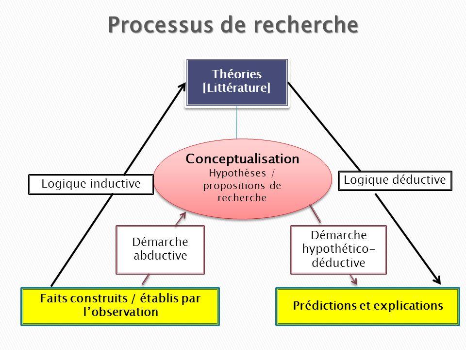 Théories [Littérature] Théories [Littérature] Conceptualisation Hypothèses / propositions de recherche Conceptualisation Hypothèses / propositions de