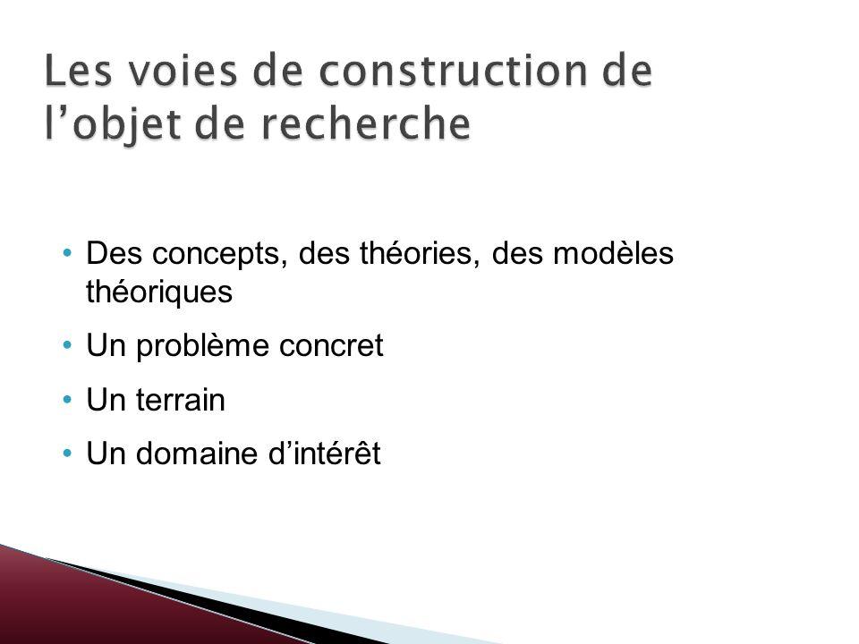 Des concepts, des théories, des modèles théoriques Un problème concret Un terrain Un domaine dintérêt
