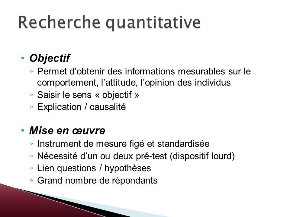 Objectif Permet dobtenir des informations mesurables sur le comportement, lattitude, lopinion des individus Saisir le sens « objectif » Explication /