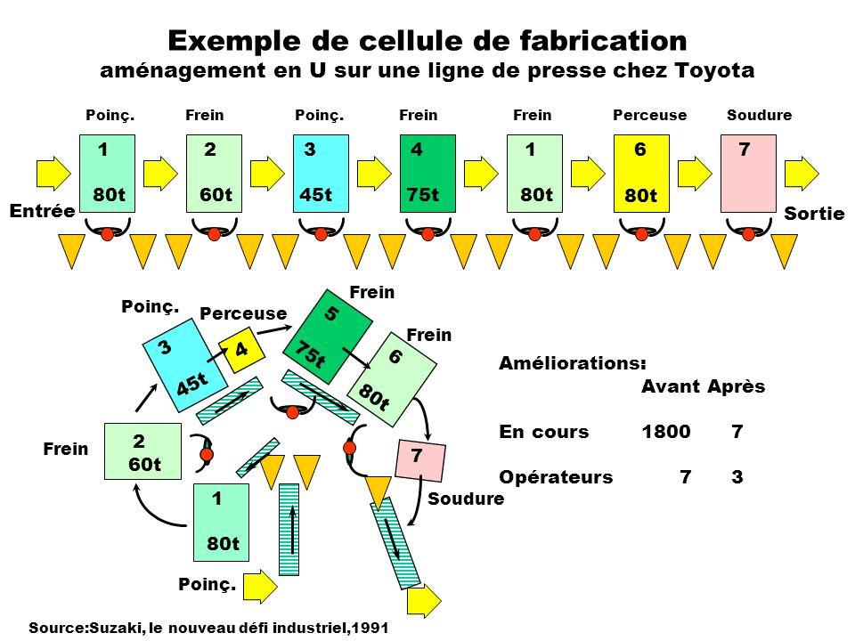 Exemple de cellule de fabrication aménagement en U sur une ligne de presse chez Toyota 80t Source:Suzaki, le nouveau défi industriel,1991 1 80t 2 60t