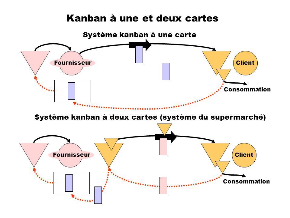 Kanban à une et deux cartes Client Fournisseur Client Fournisseur Consommation Système kanban à une carte Système kanban à deux cartes (système du sup