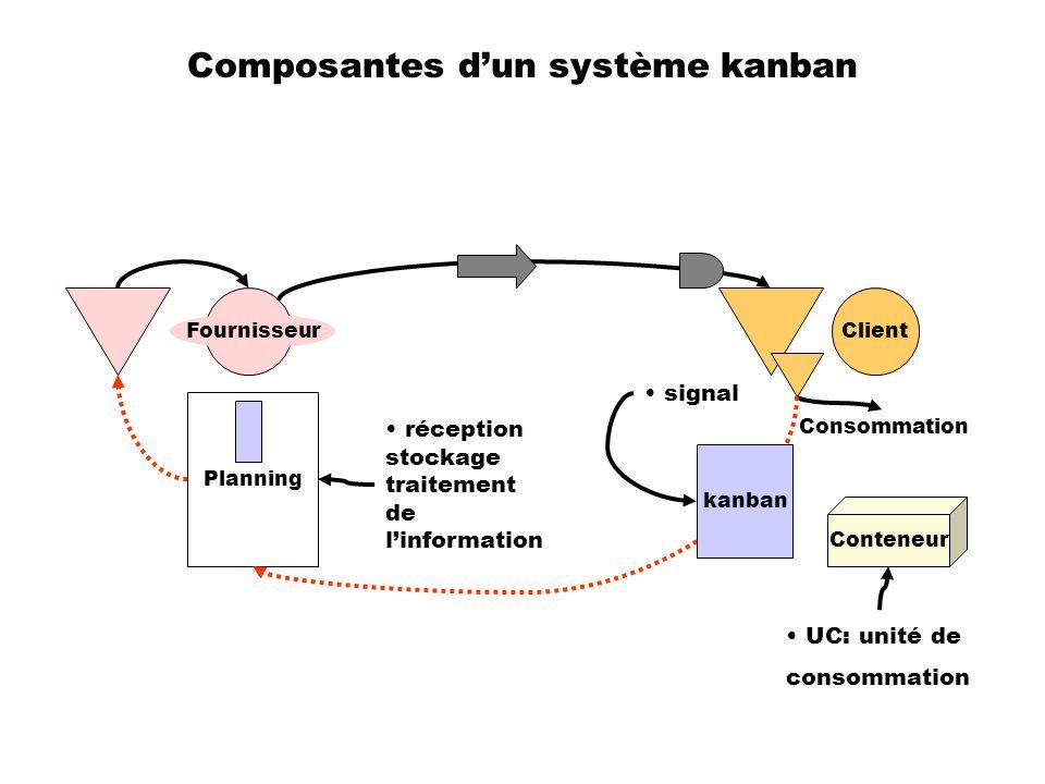 Composantes dun système kanban Client Fournisseur Consommation Planning kanban Conteneur UC: unité de consommation réception stockage traitement de li