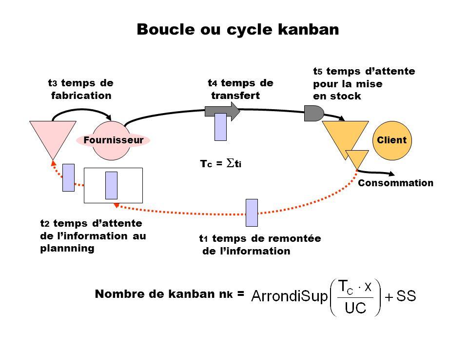Boucle ou cycle kanban Client Fournisseur Consommation t 1 temps de remontée de linformation t 2 temps dattente de linformation au plannning t 3 temps