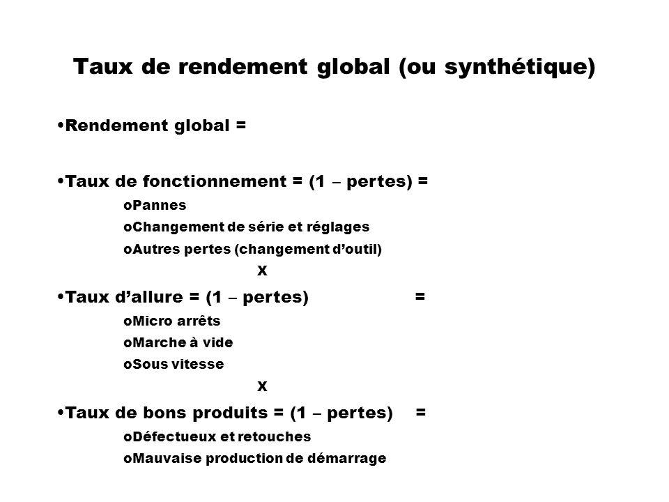 Taux de rendement global (ou synthétique) Rendement global = Taux de fonctionnement = (1 – pertes) = oPannes oChangement de série et réglages oAutres