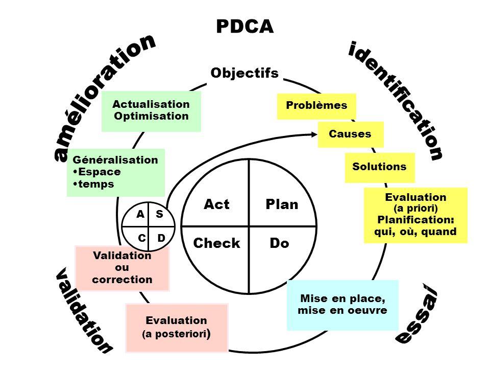 Objectifs Plan Do Act Causes Evaluation (a posteriori ) Actualisation Optimisation Problèmes Solutions Mise en place, mise en oeuvre Validation ou cor