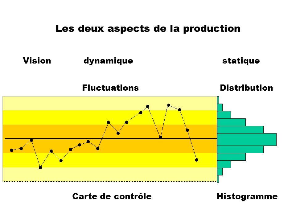 Les deux aspects de la production Fluctuations Distribution Carte de contrôle Histogramme Vision dynamique statique