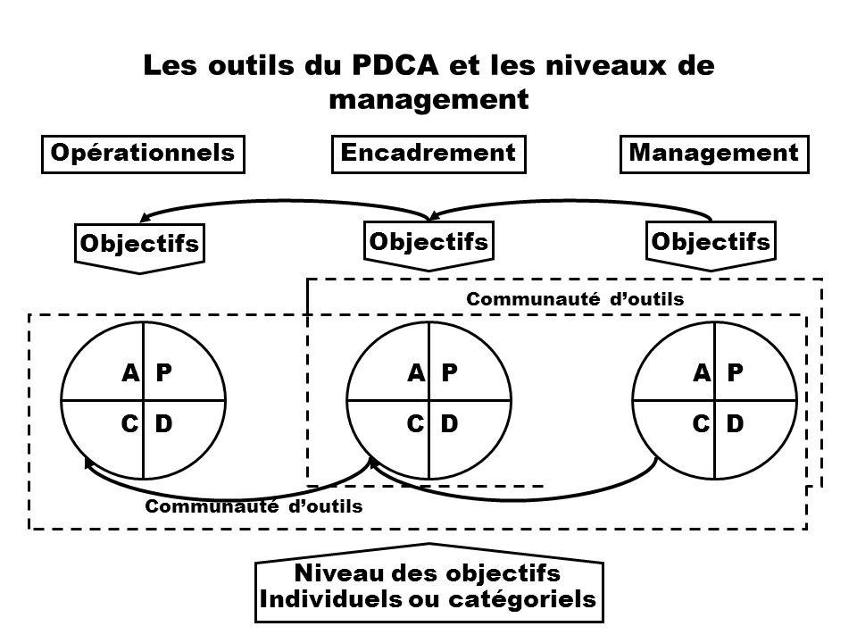 Les outils du PDCA et les niveaux de management Objectifs OpérationnelsEncadrementManagement A P C D A P C D A P C D Communauté doutils Niveau des obj